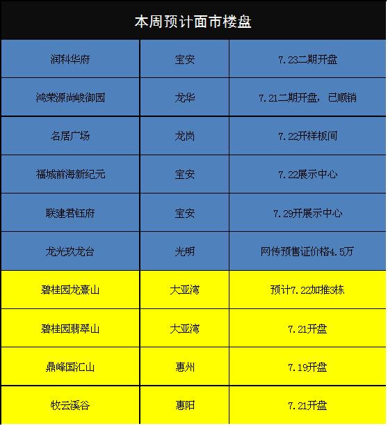 本周深圳6盘+临深4盘入市(7.17-7.23)